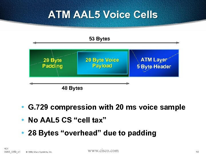 ATM AAL 5 Voice Cells 53 Bytes 28 Byte Padding 20 Byte Voice Payload