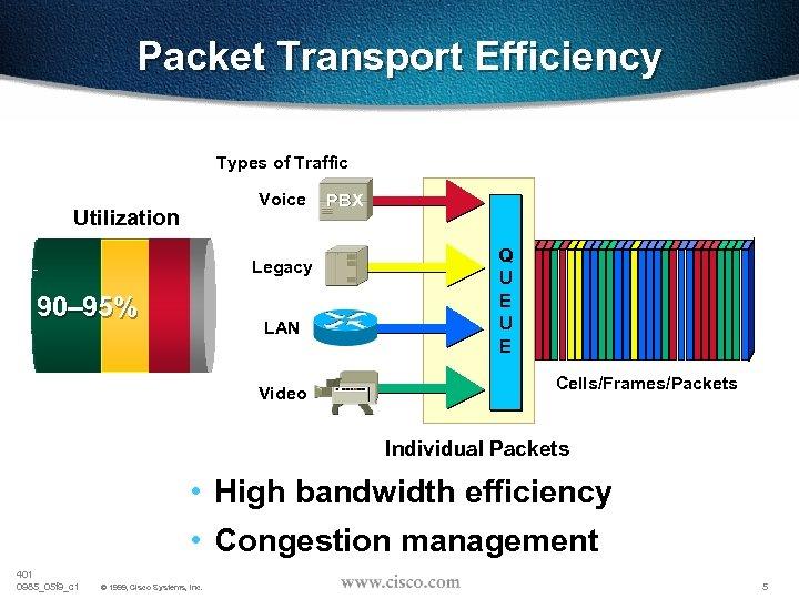 Packet Transport Efficiency Types of Traffic Voice Utilization Legacy 90– 95% LAN Video PBX