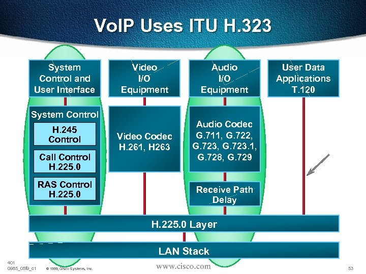 Vo. IP Uses ITU H. 323 System Control and User Interface Video I/O Equipment