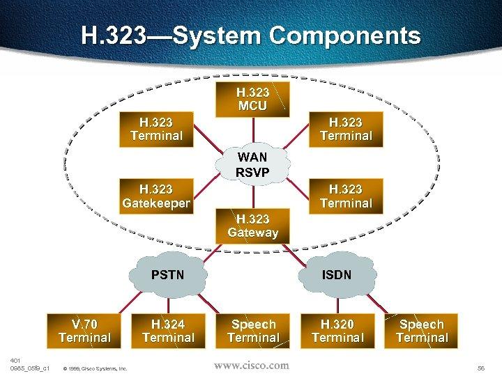 H. 323—System Components H. 323 MCU H. 323 Terminal Scope of H. 323 WAN