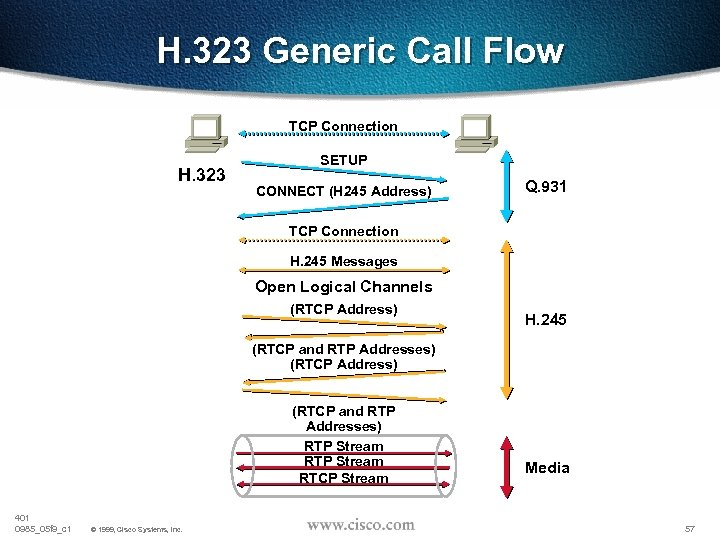 H. 323 Generic Call Flow TCP Connection H. 323 SETUP CONNECT (H 245 Address)