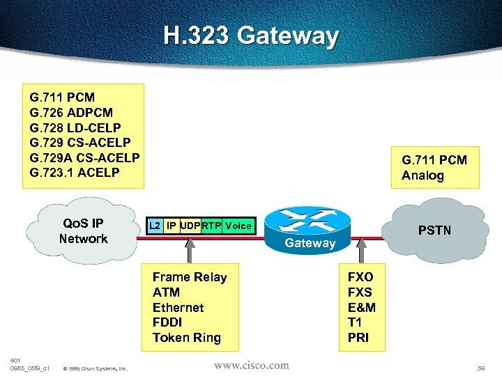 H. 323 Gateway G. 711 PCM G. 726 ADPCM G. 728 LD-CELP G. 729