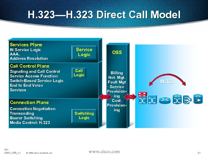H. 323—H. 323 Direct Call Model Services Plane IN Service Logic AAA, Address Resolution