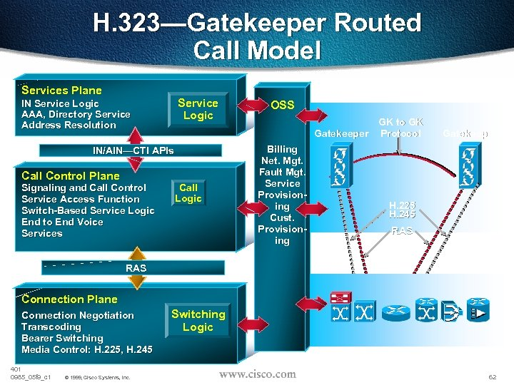 H. 323—Gatekeeper Routed Call Model Services Plane Service Logic IN Service Logic AAA, Directory