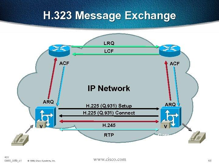 H. 323 Message Exchange Gatekeeper A LRQ Gatekeeper B LCF ACF IP Network ARQ