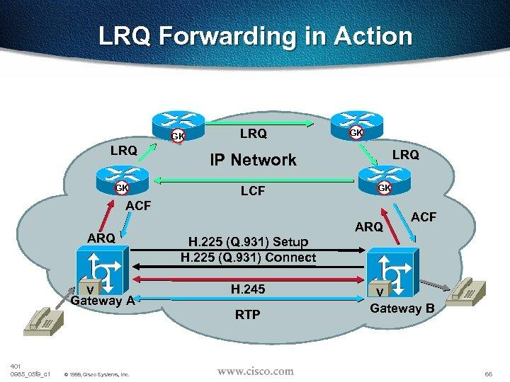 LRQ Forwarding in Action Directory-Gatekeeper GK LRQ IP Network LCF GK ACF ARQ V
