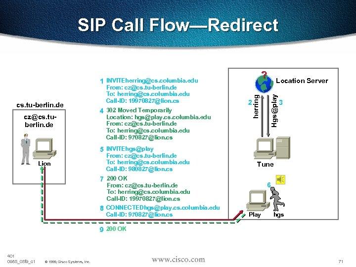 SIP Call Flow—Redirect cs. columbia. edu ? cz@cs. tuberlin. de 4 302 Moved Temporarily
