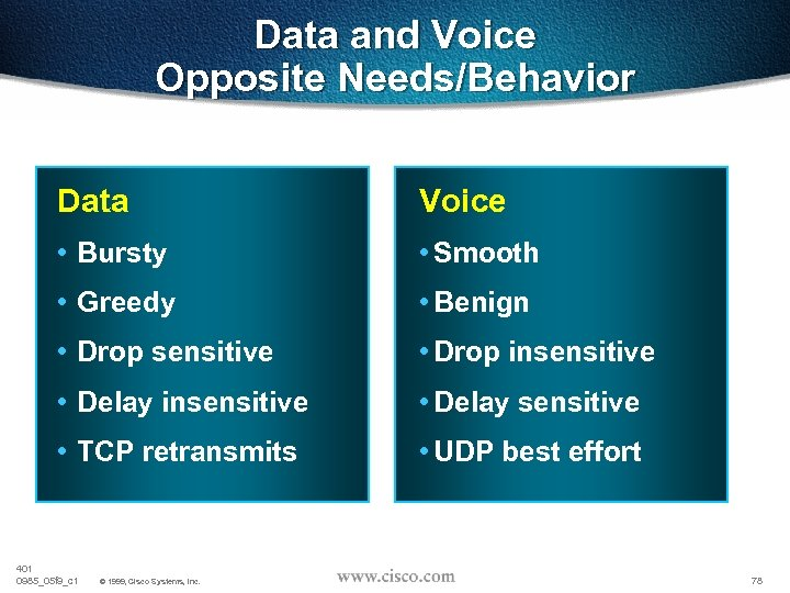 Data and Voice Opposite Needs/Behavior Data Voice • Bursty • Smooth • Greedy •