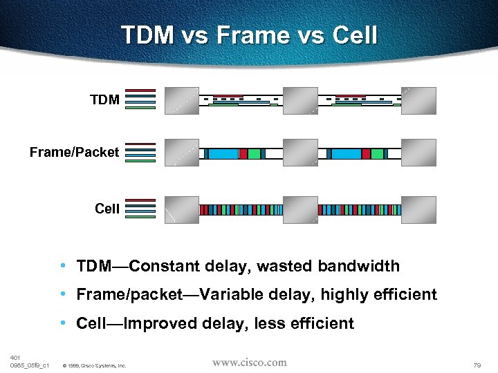 TDM vs Frame vs Cell TDM Frame/Packet Cell • TDM—Constant delay, wasted bandwidth •