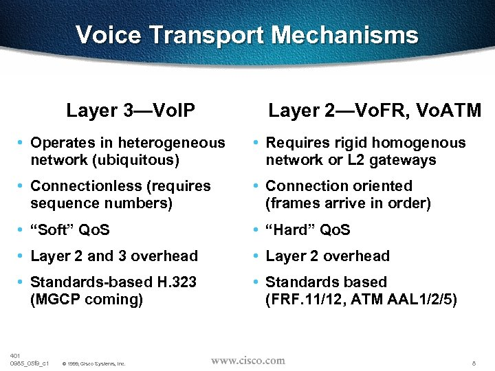 Voice Transport Mechanisms Layer 3—Vo. IP Layer 2—Vo. FR, Vo. ATM • Operates in