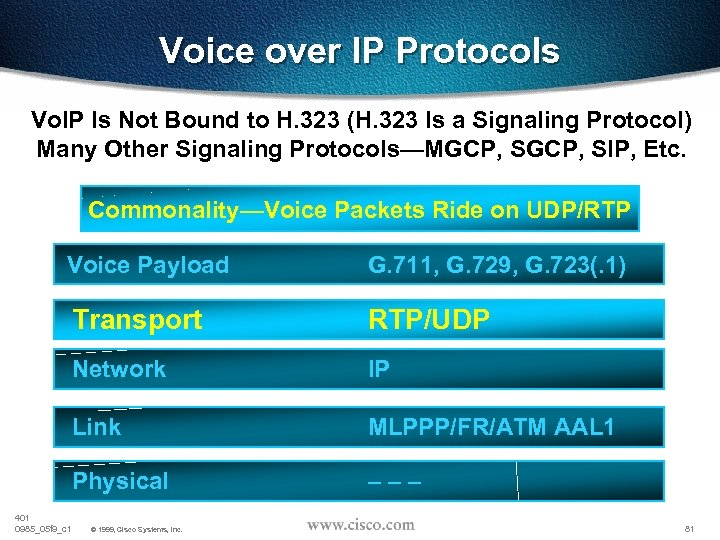 Voice over IP Protocols Vo. IP Is Not Bound to H. 323 (H. 323