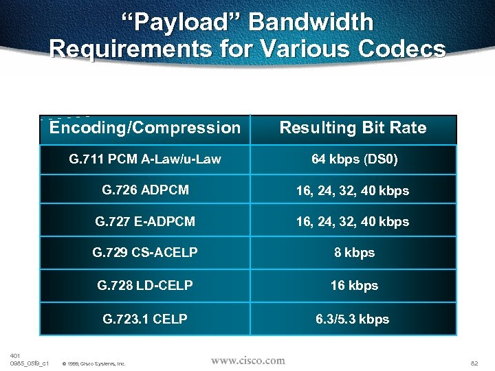 """Payload"" Bandwidth Requirements for Various Codecs Encoding/Compression Resulting Bit Rate G. 711 PCM A-Law/u-Law"