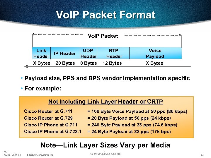 Vo. IP Packet Format Vo. IP Packet Link UDP IP Header X Bytes 20