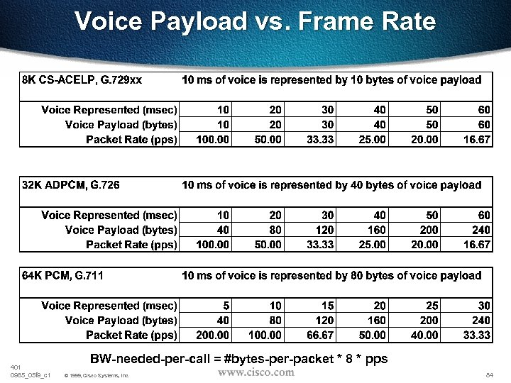 Voice Payload vs. Frame Rate 401 0985_05 f 9_c 1 BW-needed-per-call = #bytes-per-packet *