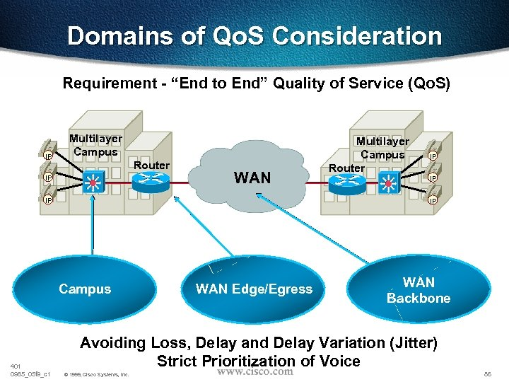 "Domains of Qo. S Consideration Requirement - ""End to End"" Quality of Service (Qo."