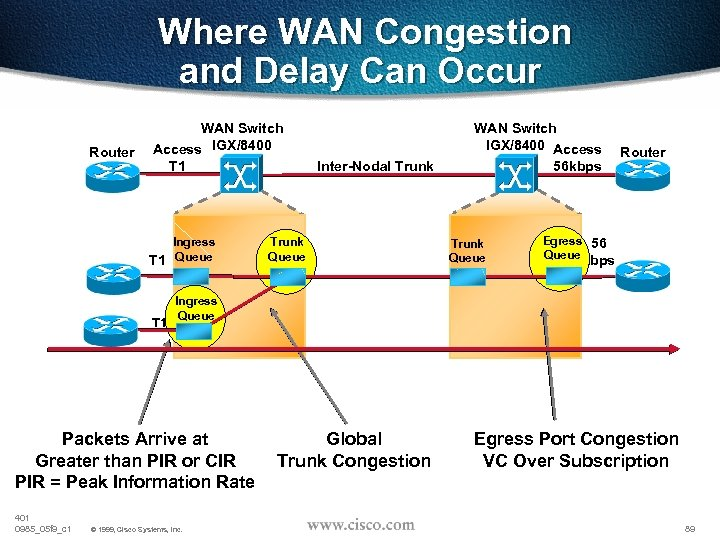 Where WAN Congestion and Delay Can Occur Router WAN Switch Access IGX/8400 T