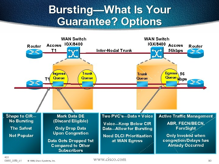 Bursting—What Is Your Guarantee? Options Router WAN Switch Access IGX/8400 T 1 Ingress T