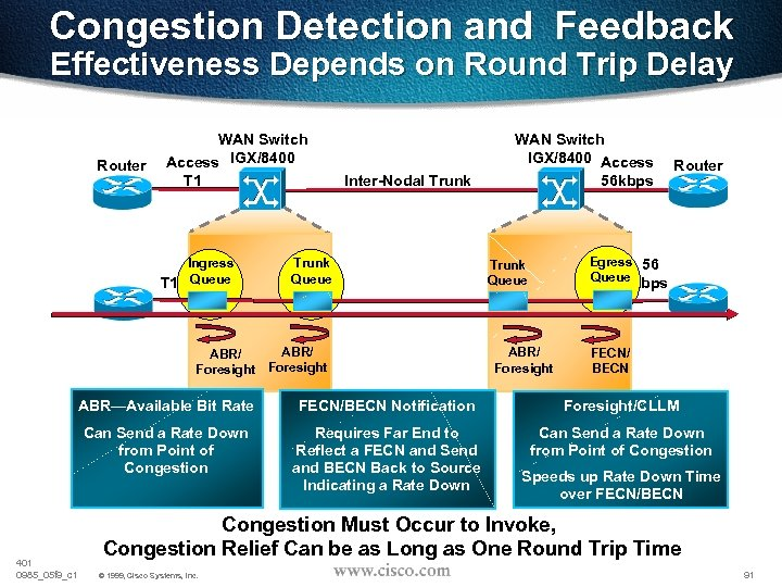 Congestion Detection and Feedback Effectiveness Depends on Round Trip Delay Router WAN Switch Access