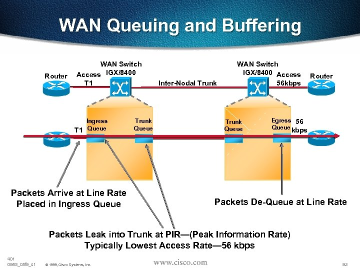 WAN Queuing and Buffering Router WAN Switch Access IGX/8400 T 1 Ingress T 1