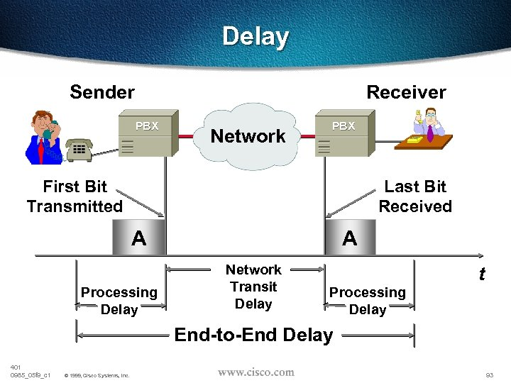 Delay Sender Receiver PBX Network PBX First Bit Transmitted Last Bit Received A Processing