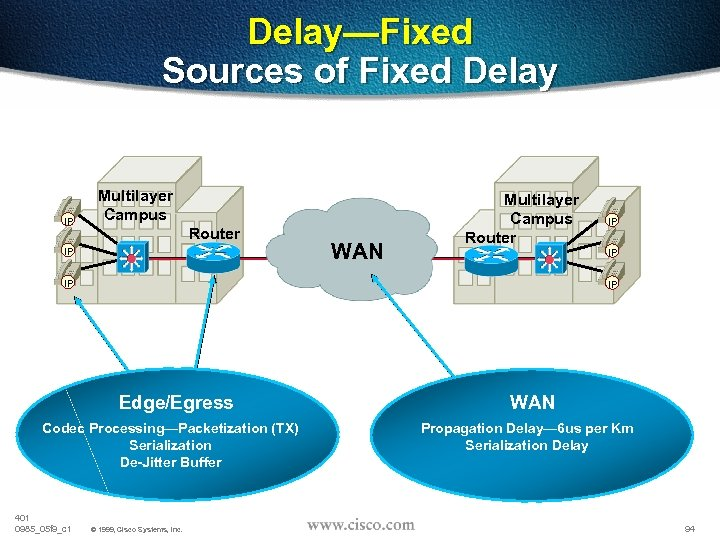 Delay—Fixed Sources of Fixed Delay IP Multilayer Campus Router IP WAN Multilayer Campus Router