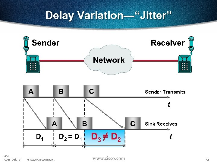 "Delay Variation—""Jitter"" Sender Receiver Network B A C Sender Transmits t A D 1"