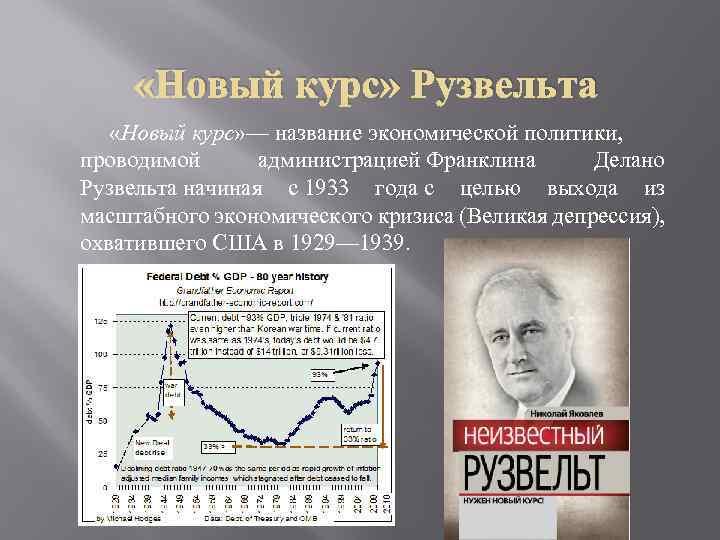 «Новый курс» Рузвельта «Новый курс» — название экономической политики, проводимой администрацией Франклина Делано