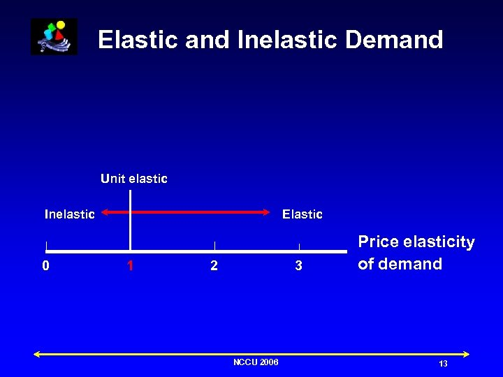 Elastic and Inelastic Demand Unit elastic Inelastic 0 Elastic 1 2 3 NCCU 2006