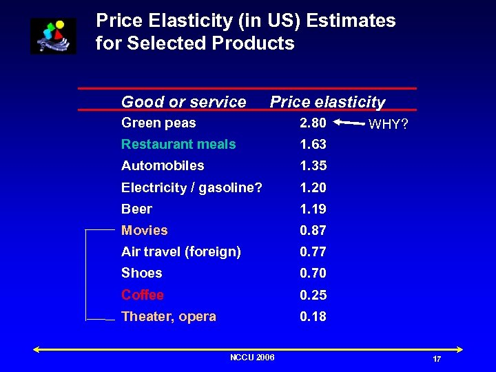 Price Elasticity (in US) Estimates for Selected Products Good or service Price elasticity Green