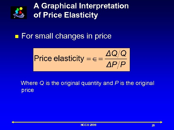 A Graphical Interpretation of Price Elasticity n For small changes in price Where Q