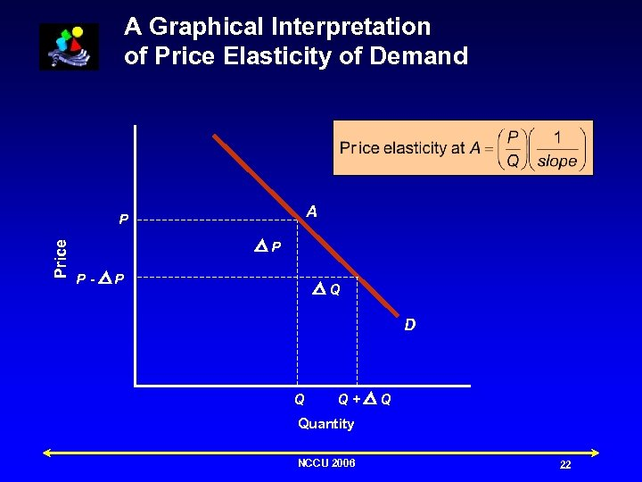 A Graphical Interpretation of Price Elasticity of Demand A Price P P P- P