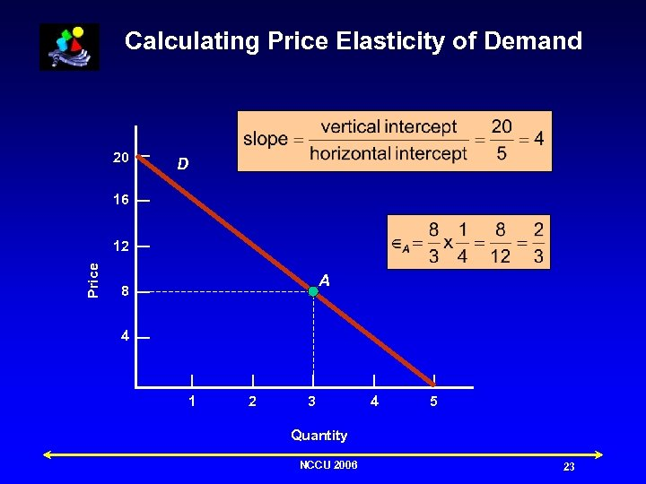 Calculating Price Elasticity of Demand 20 D 16 Price 12 A 8 4 1