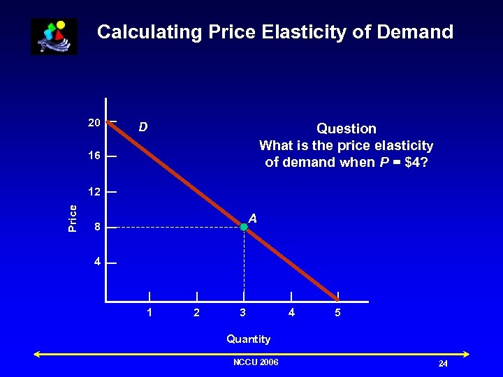 Calculating Price Elasticity of Demand 20 D Question What is the price elasticity of