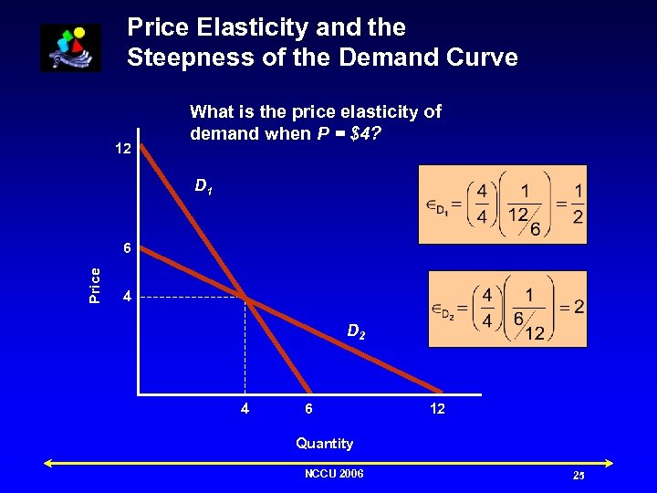 Price Elasticity and the Steepness of the Demand Curve 12 What is the price