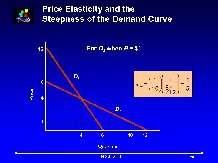 Price Elasticity and the Steepness of the Demand Curve For D 2 when P