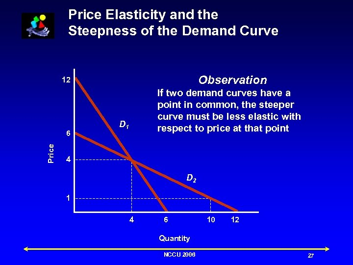 Price Elasticity and the Steepness of the Demand Curve Observation 12 Price 6 If