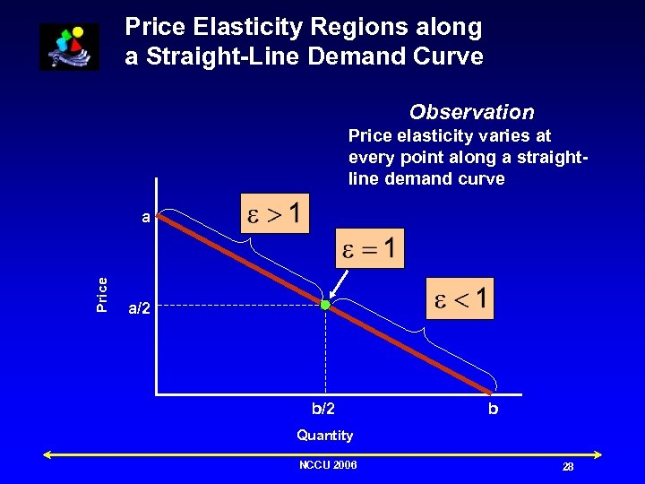 Price Elasticity Regions along a Straight-Line Demand Curve Observation Price elasticity varies at every