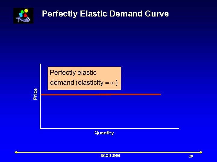 Price Perfectly Elastic Demand Curve Quantity NCCU 2006 29