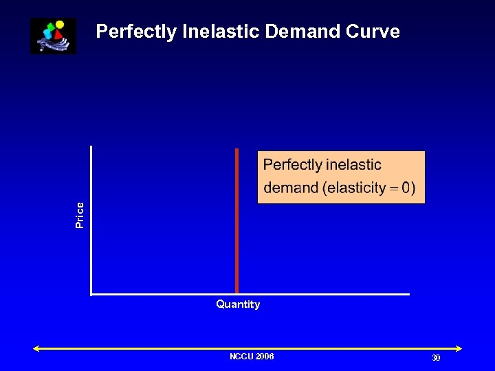Price Perfectly Inelastic Demand Curve Quantity NCCU 2006 30
