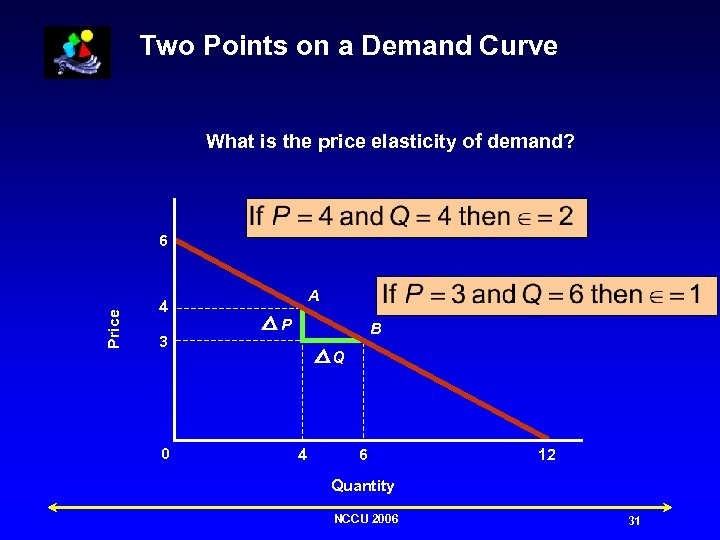 Two Points on a Demand Curve What is the price elasticity of demand? Price