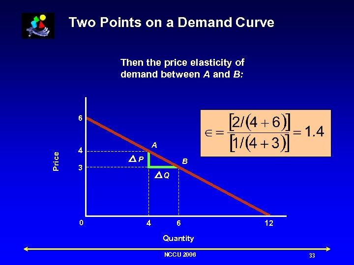 Two Points on a Demand Curve Then the price elasticity of demand between A