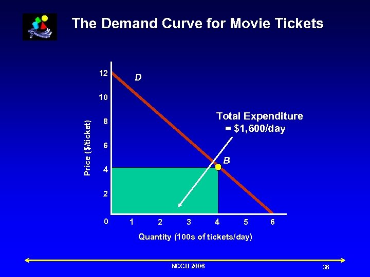 The Demand Curve for Movie Tickets 12 D Price ($/ticket) 10 Total Expenditure =