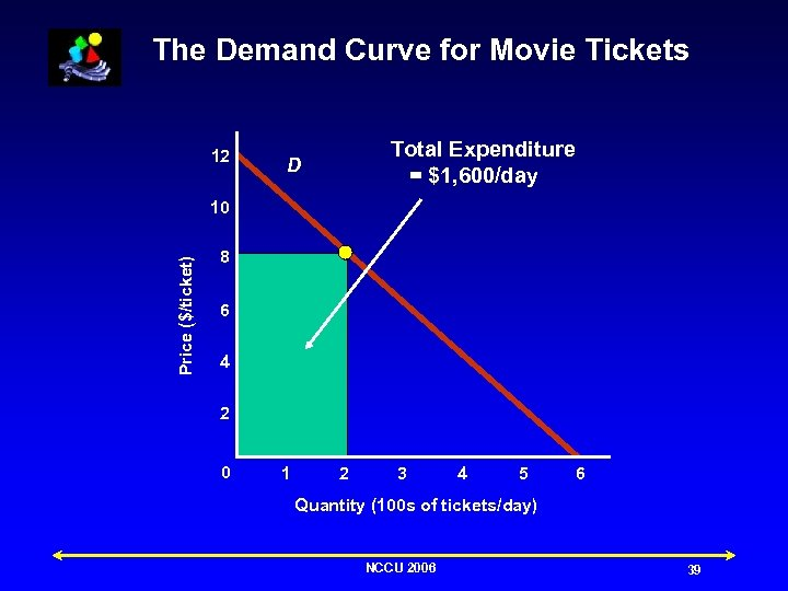 The Demand Curve for Movie Tickets 12 Total Expenditure = $1, 600/day D Price
