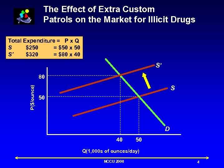 The Effect of Extra Custom Patrols on the Market for Illicit Drugs Total Expenditure