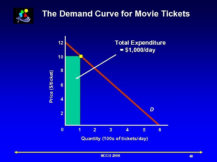 The Demand Curve for Movie Tickets Total Expenditure = $1, 000/day 12 Price ($/ticket)