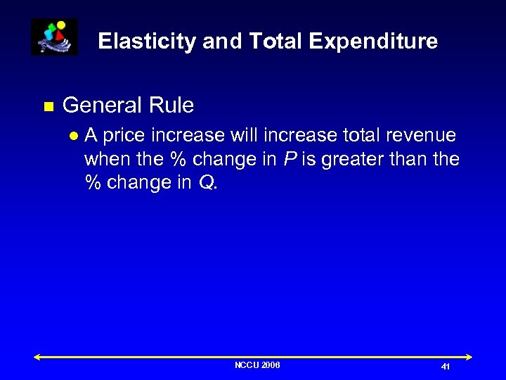 Elasticity and Total Expenditure n General Rule l A price increase will increase total