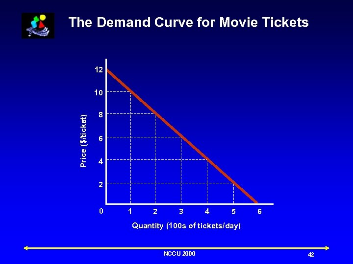 The Demand Curve for Movie Tickets 12 Price ($/ticket) 10 8 6 4 2