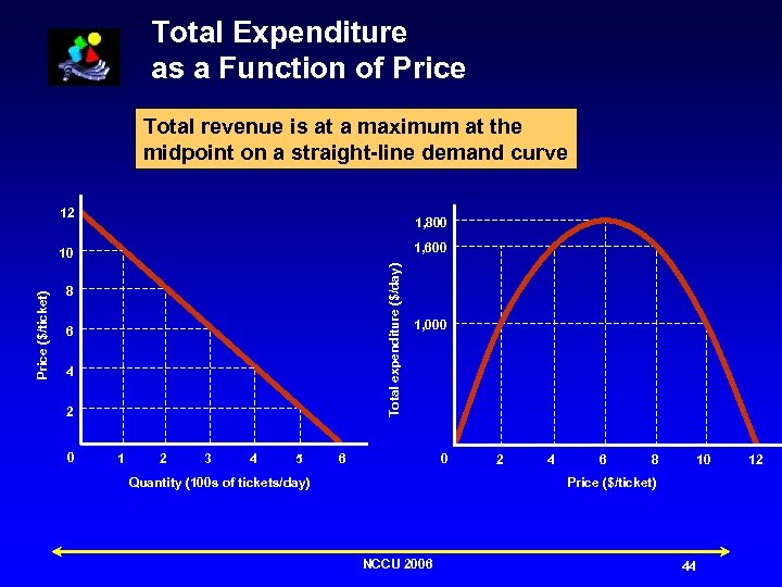 Total Expenditure as a Function of Price Total revenue is at a maximum at