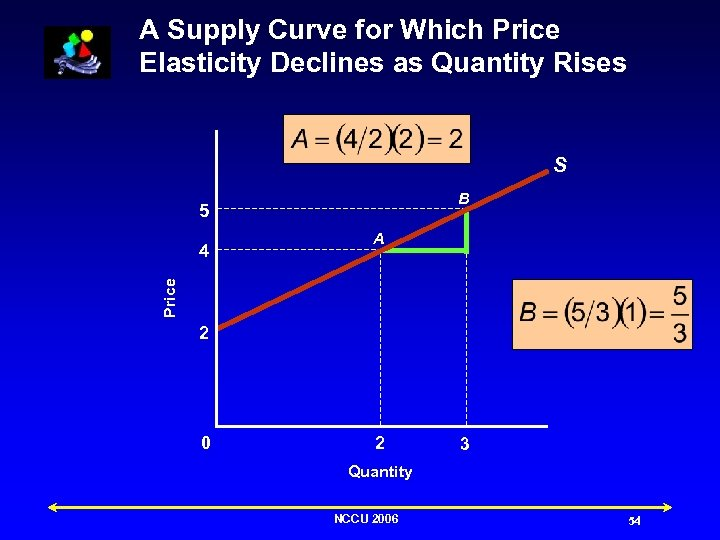 A Supply Curve for Which Price Elasticity Declines as Quantity Rises S B 5