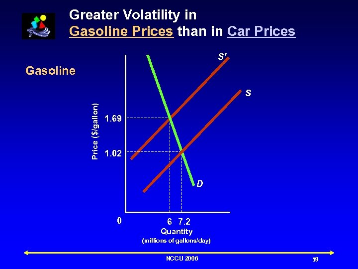 Greater Volatility in Gasoline Prices than in Car Prices S' Gasoline Price ($/gallon) S